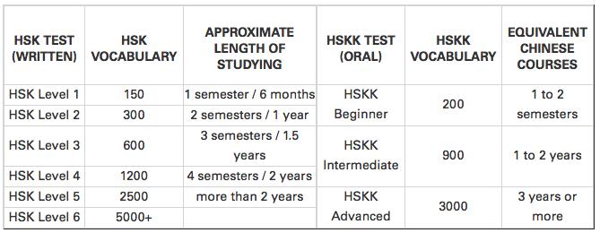 Таблица уровней экзамена HSK
