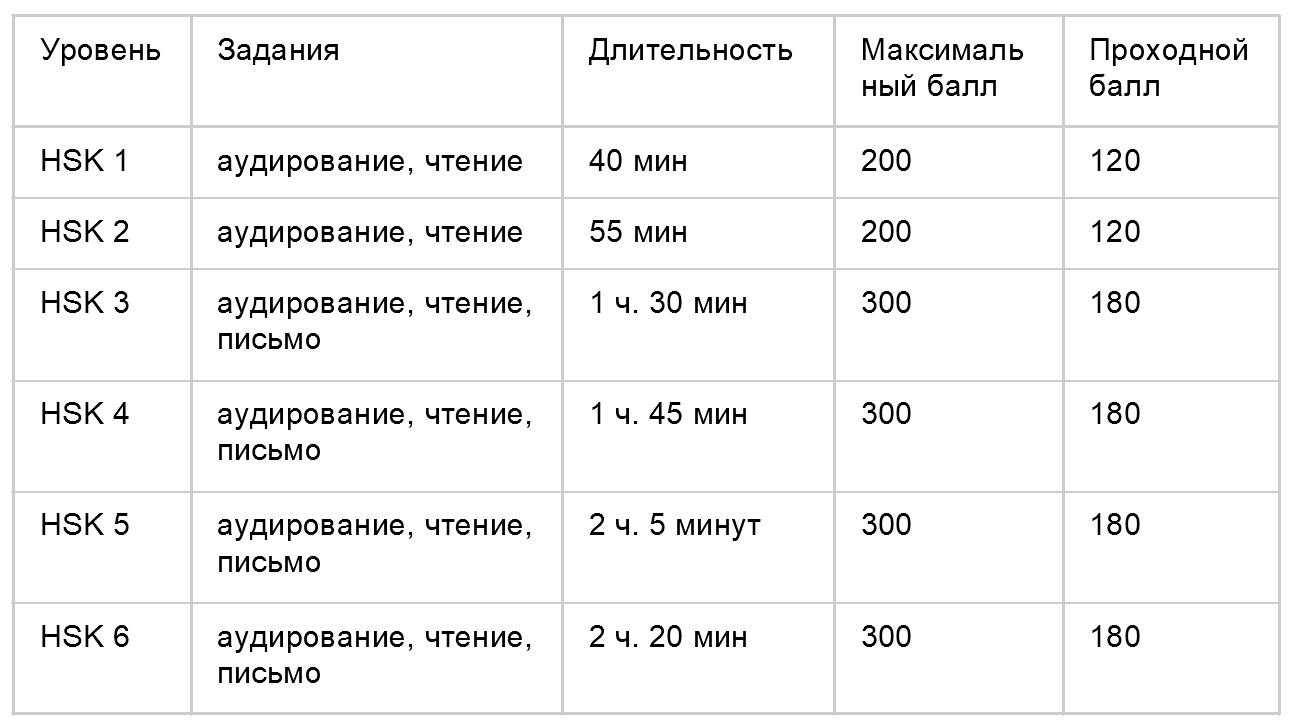 таблица уровней HSK